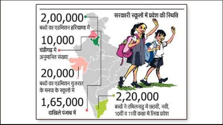 सरकारी स्कूलों का बढ़ा महत्व, पालक दिलवा रहे बच्चों को प्रवेश