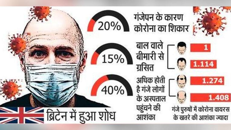 male-baldness-may-increase-severe-covid-19-risk