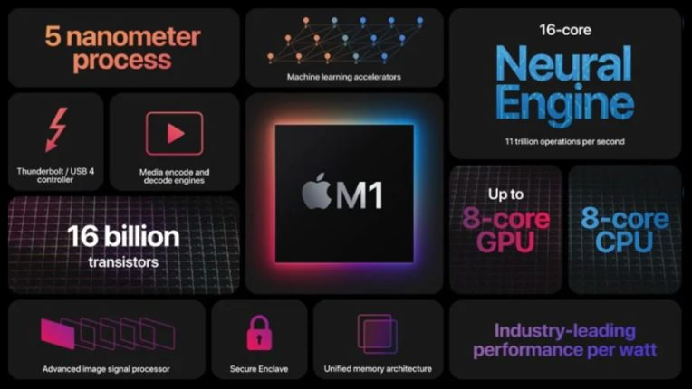 Apple ने पेश किए MacBook Pro, MacBook Air और Mac Mini, होममेड चिपसेट M1 पर है आधारित