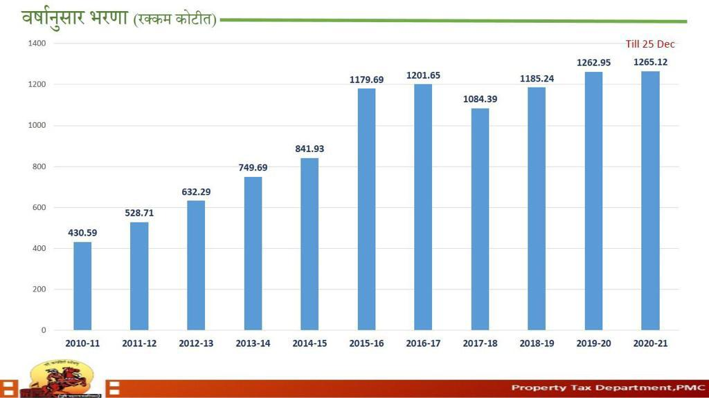 Pune Municipal Corporation Tax income created history, income of 1265 crores in 9 month