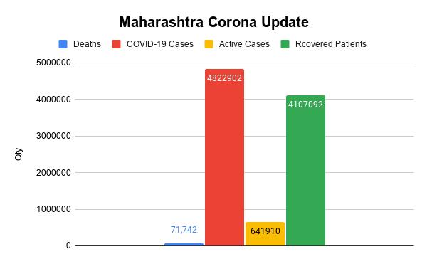 Maharashtra Corona Update