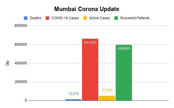 Mumbai Corona Update